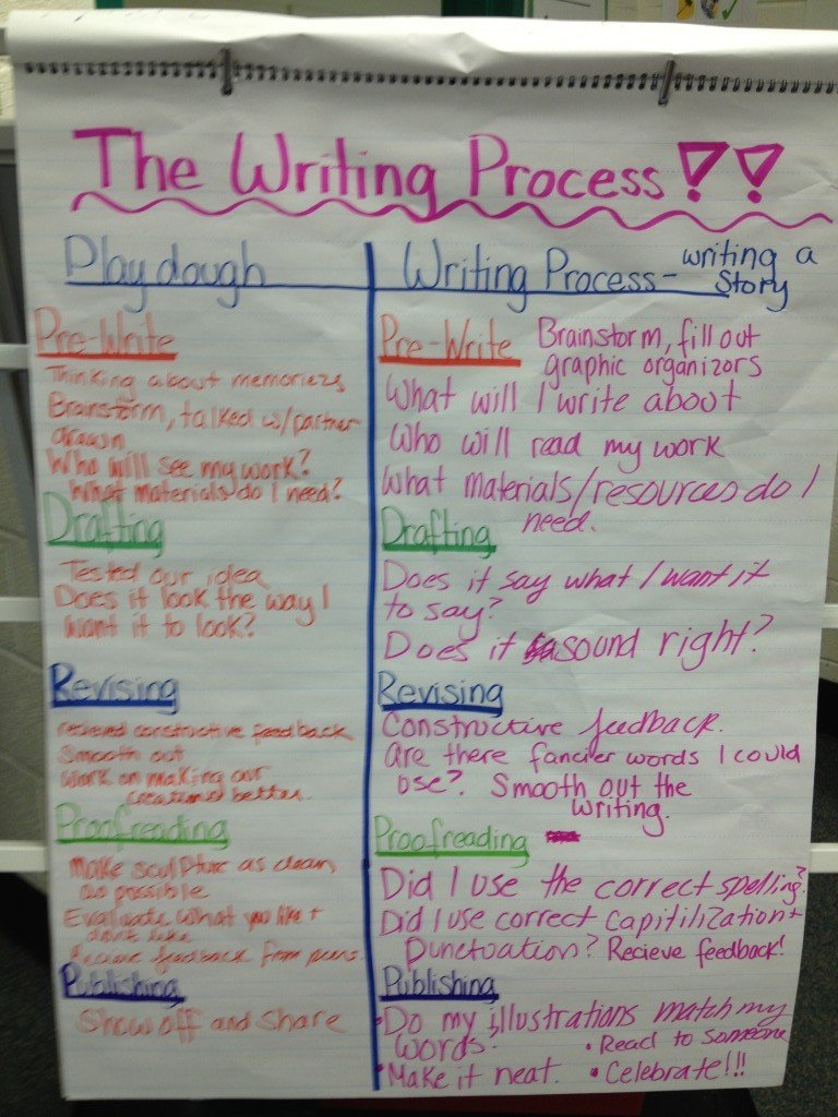 The Writing Process Final Anchor ChartWriting Process Chart